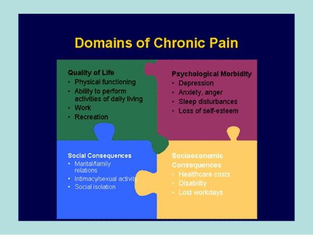 Lack of confidence - chronic pain